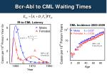 bcr abl to cml waiting times