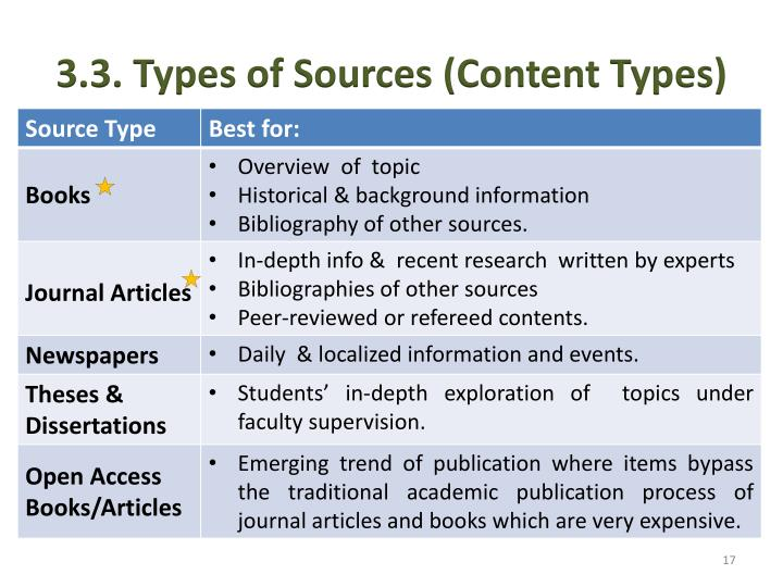 3.3. Types of Sources (Content Types)