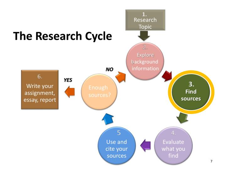 The Research Cycle