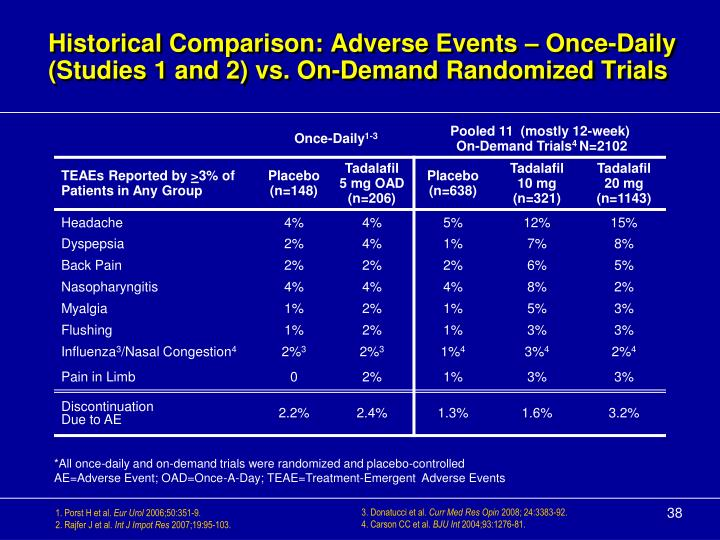 Historical Comparison: Adverse Events – Once-Daily (Studies 1 and 2) vs. On-Demand Randomized Trials
