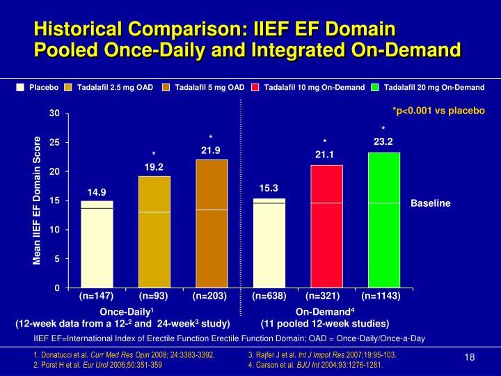 Historical Comparison: IIEF EF Domain