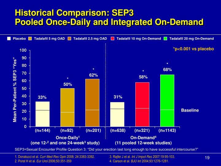 Historical Comparison: SEP3