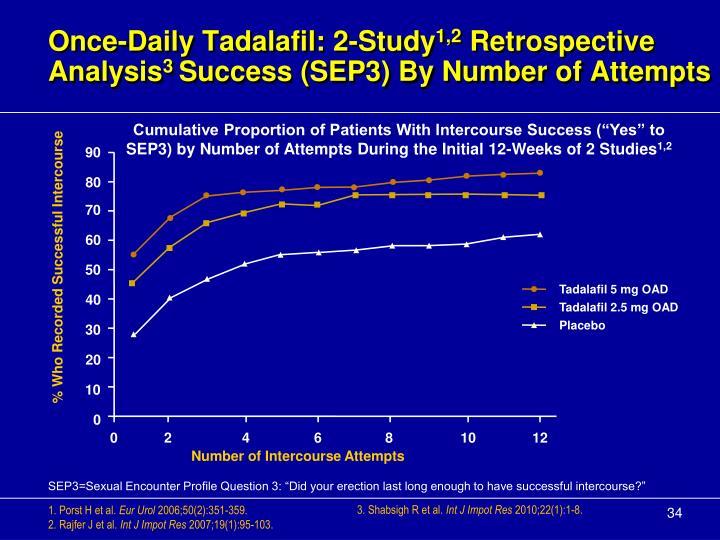 Once-Daily Tadalafil: 2-Study