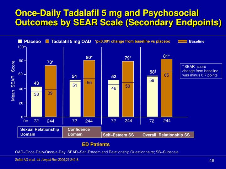 Once-Daily Tadalafil 5 mg and Psychosocial Outcomes by SEAR Scale (Secondary Endpoints)
