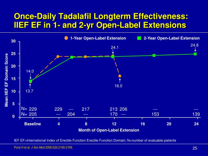 Once-Daily Tadalafil Longterm Effectiveness: IIEF EF in 1- and 2-yr Open-Label Extensions
