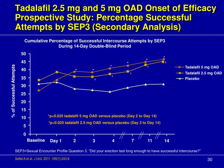 Tadalafil 2.5 mg and 5 mg OAD Onset of Efficacy Prospective Study: Percentage Successful Attempts by SEP3 (Secondary Analysis)