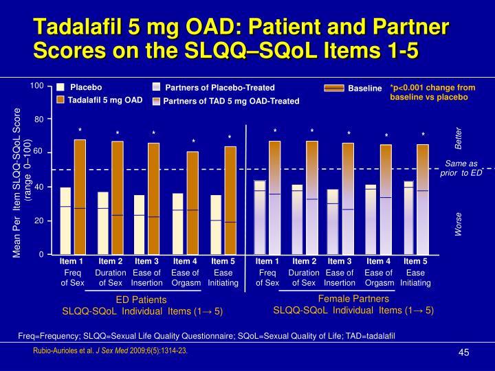 Tadalafil 5 mg OAD: Patient and Partner Scores on the SLQQ–SQoL Items 1-5
