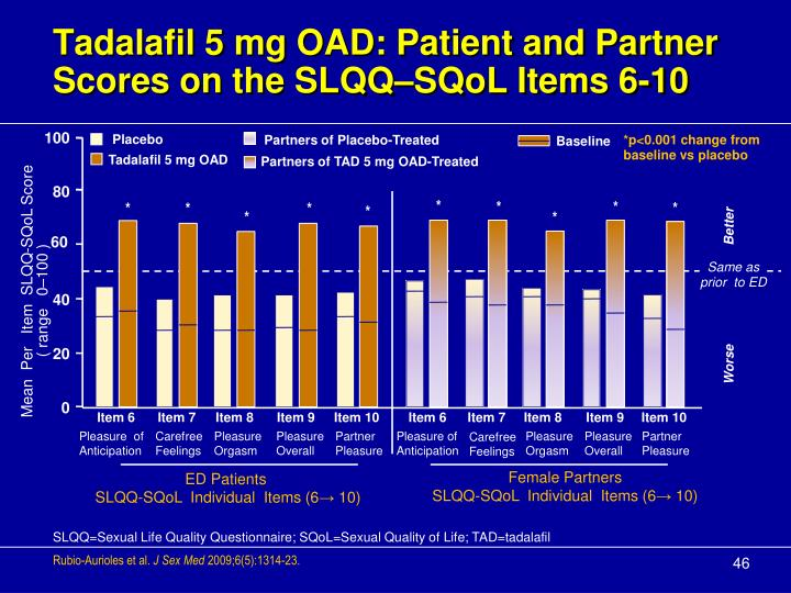 Tadalafil 5 mg OAD: Patient and Partner Scores on the SLQQ–SQoL Items 6-10