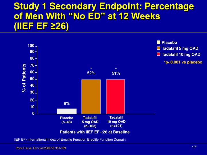 """Study 1 Secondary Endpoint: Percentage of Men With """"No ED"""" at 12 Weeks"""