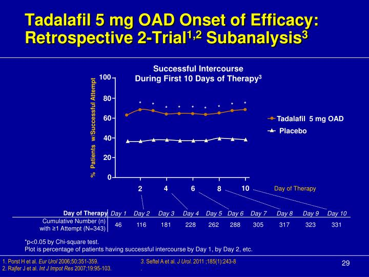 Tadalafil 5 mg OAD Onset of Efficacy: Retrospective 2-Trial