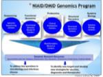 dmid genomics