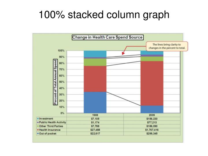 100% stacked column graph
