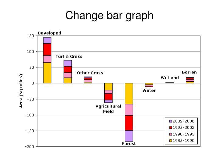 Change bar graph