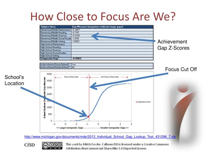 How Close to Focus Are We?