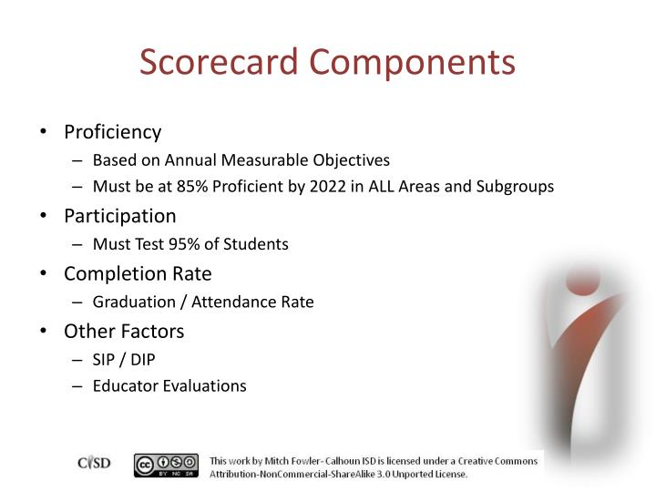 Scorecard Components