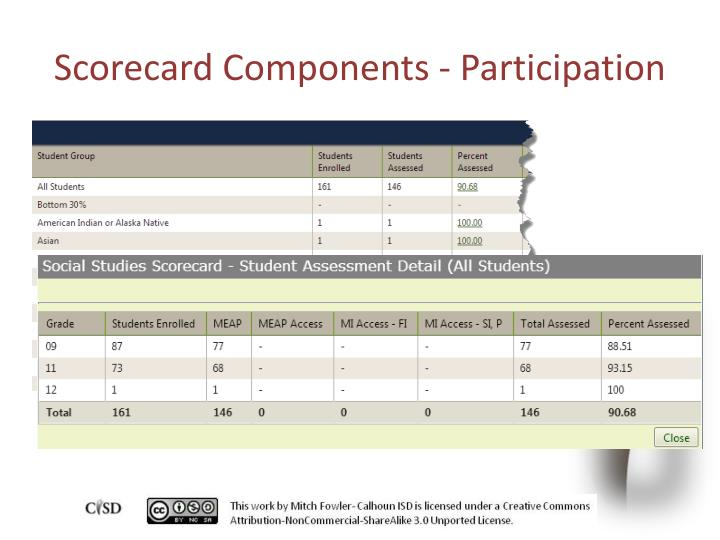 Scorecard Components - Participation