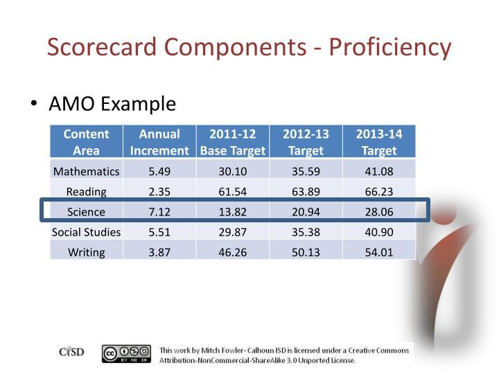 Scorecard Components - Proficiency
