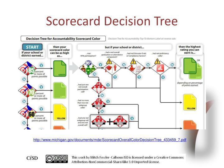 Scorecard Decision Tree
