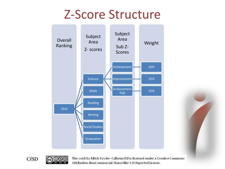 Z-Score Structure