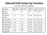 inbound call center by function contact professional magazine