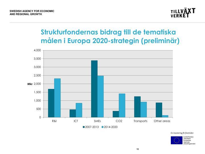 Strukturfondernas bidrag till de tematiska