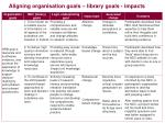 aligning organisation goals library goals impacts