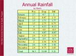 annual rainfall by month
