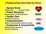 5 relationships that make the home