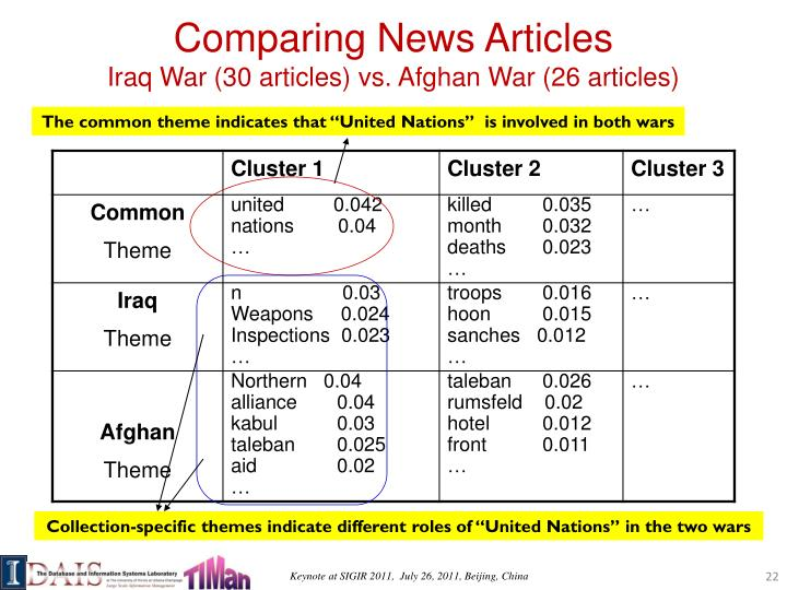 Comparing News Articles