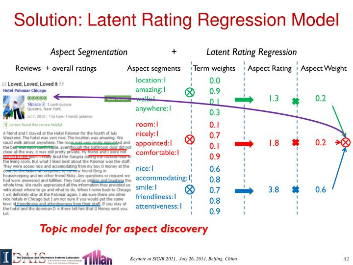 Solution: Latent Rating Regression Model