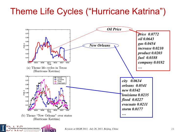 "Theme Life Cycles (""Hurricane Katrina"")"