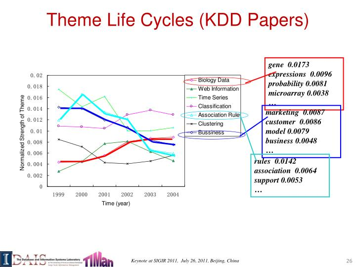 Theme Life Cycles (KDD Papers)