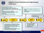kebijakan umum pembinaan dan pengembangan profesi guru1