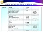 ilustrasi imbalan tahunan penghitungan pph atas gaji dan thr