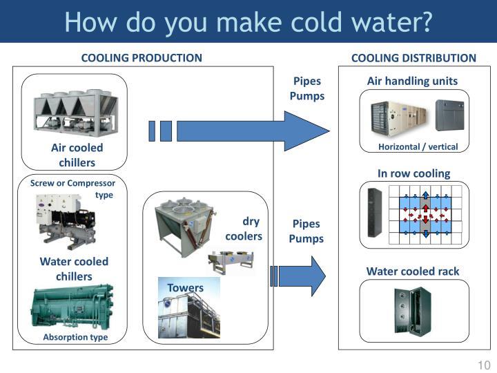 How do you make cold water?