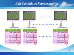 ball candidates representation