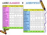 liceo classico e scientifico