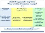 market organization options what are the drivers for change