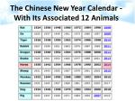 the chinese new year calendar with its associated 12 animals