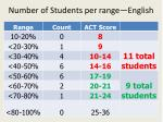 number of students per range english