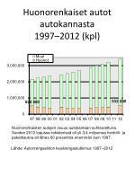 huonorenkaiset autot autokannasta 1997 2012 kpl