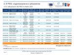 2 il feg organizzazione e attuazione 2 2 l attuazione del feg in italia 2 2