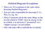 orbital diagram exceptions