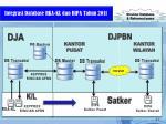integrasi database rka kl dan dipa t ahun 2011