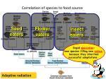 correlation of species to food source