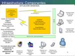 infraestructura componentes