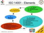 iso 14001 elements