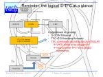 reminder the logical s tfc at a glance
