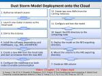 dust storm model deployment onto the cloud