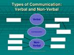types of communication verbal and non verbal